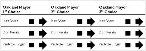 oakland irv sample ballot